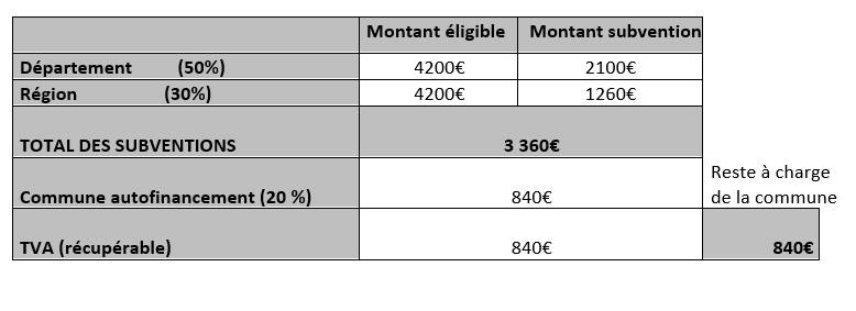 Plan de financement pour l'étude de faisabilité de la microcentrale Noria